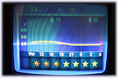 天気予報の気温グラフ